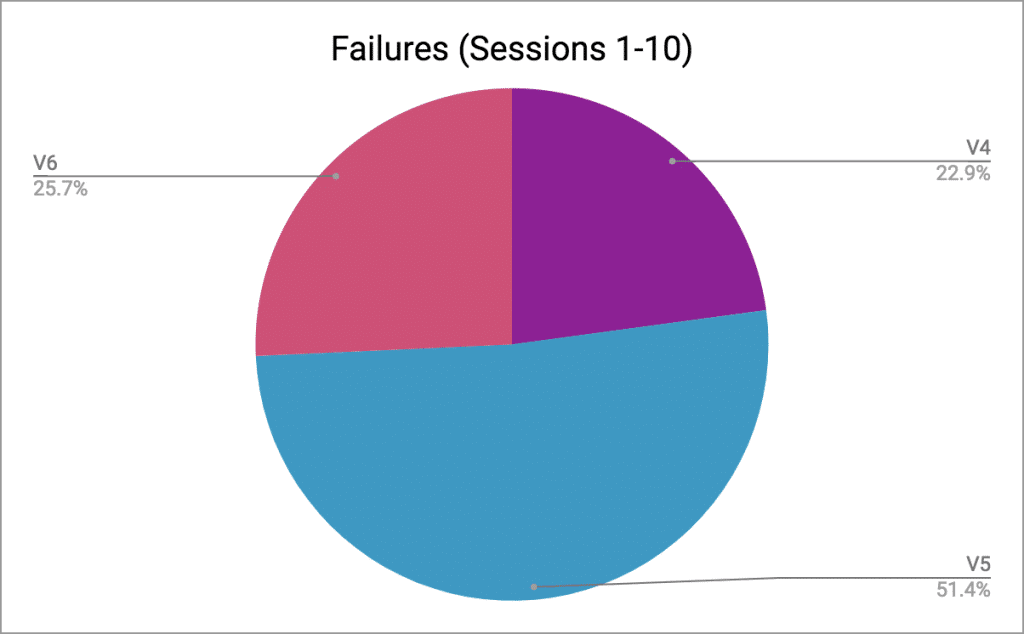 My climbing failures in set 1 of 2018